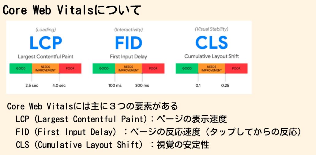 Core Web Vitalsの3要素