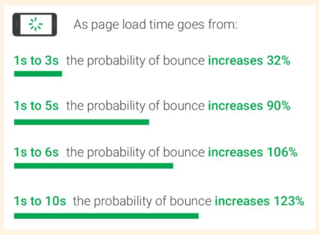 表示速度と離脱率の関係