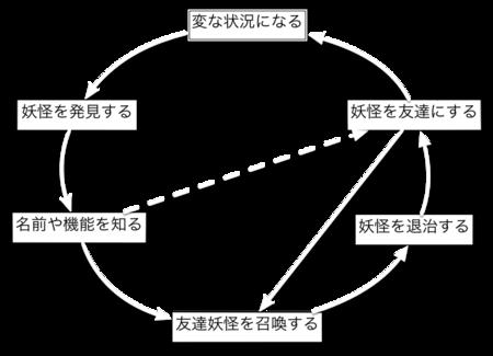 f:id:masanari:20140903105400p:plain