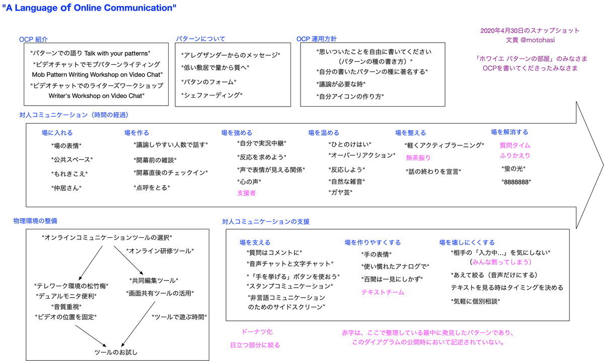 f:id:masanari:20200502215000p:plain