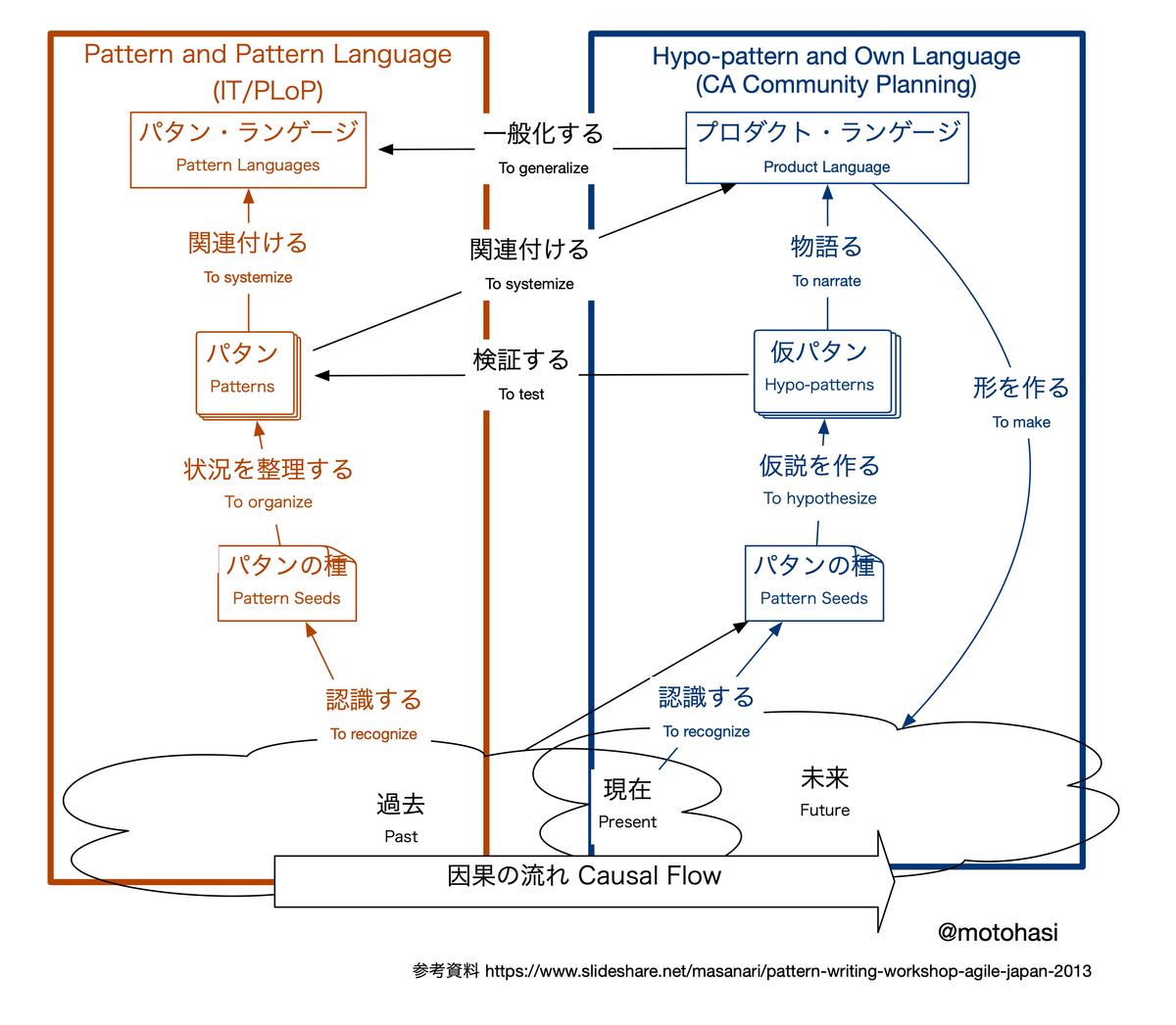 f:id:masanari:20200512101436p:plain
