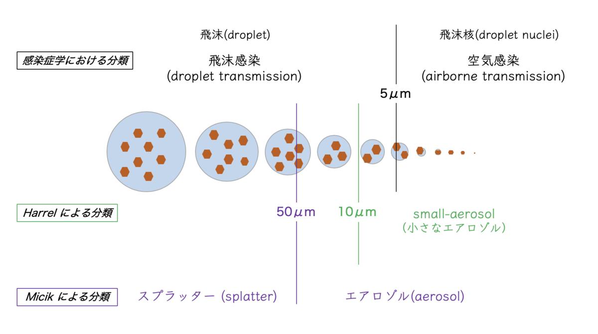 f:id:masaomikono:20200603103632p:plain