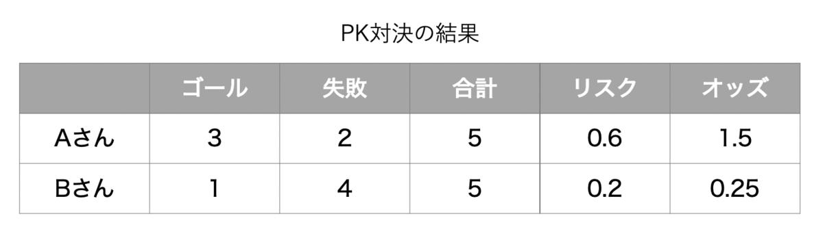 f:id:masaomikono:20210523011059p:plain