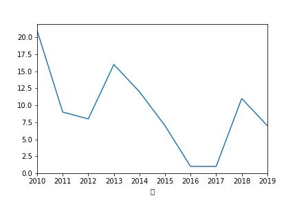 pythonで作った、過去10年の30度を超えた日のグラフ