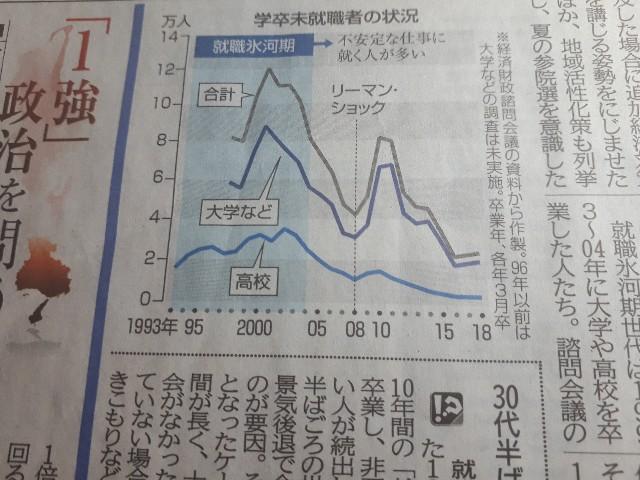 2019.06.05神戸新聞より(学卒未就職者)