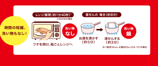 レンジ調理のイメージ