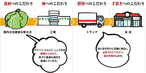 大阪王将の餃子の拘り図
