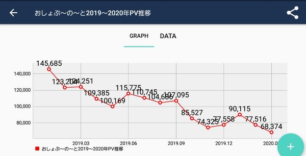 メインブログのPV推移(オリジナルグラフ)