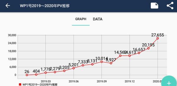 サブブログPV推移(オリジナルグラフ)