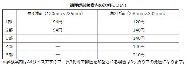 奈良県の調理師免許試験について