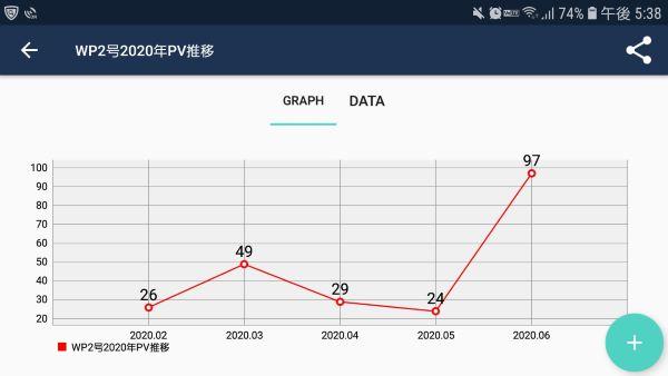ブログのPV推移(オリジナルグラフ)