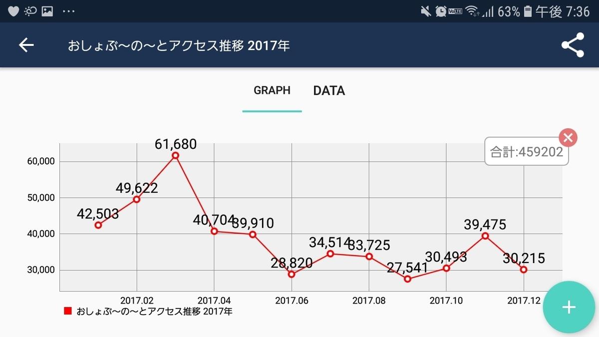 PVの推移グラフ