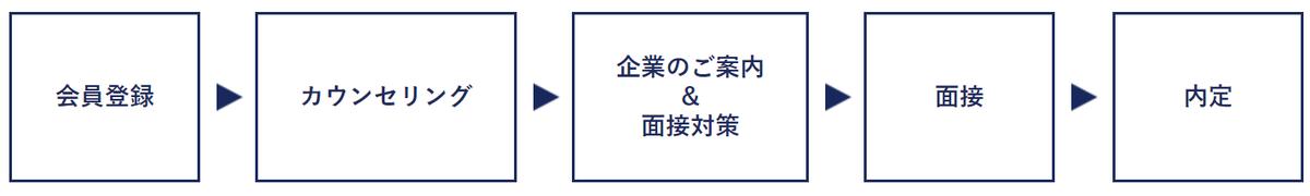 f:id:masaru-tanai:20191105011414p:plain