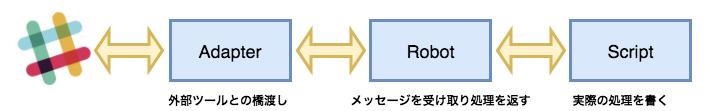f:id:masaru_furuya:20171021080753p:plain