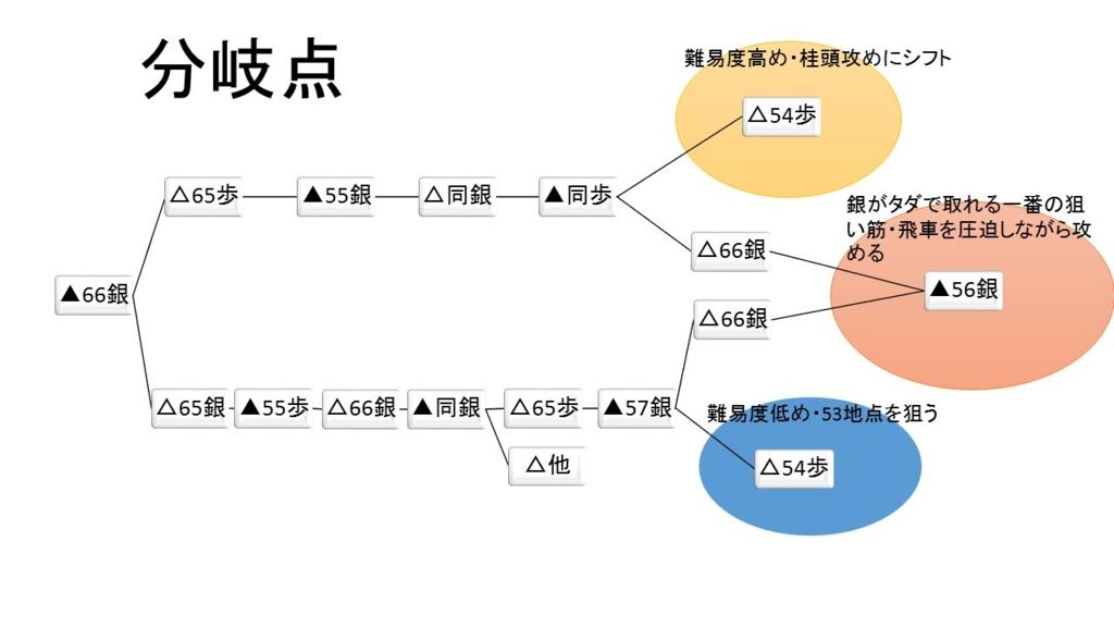 f:id:masarusumeragi:20160625112524j:plain