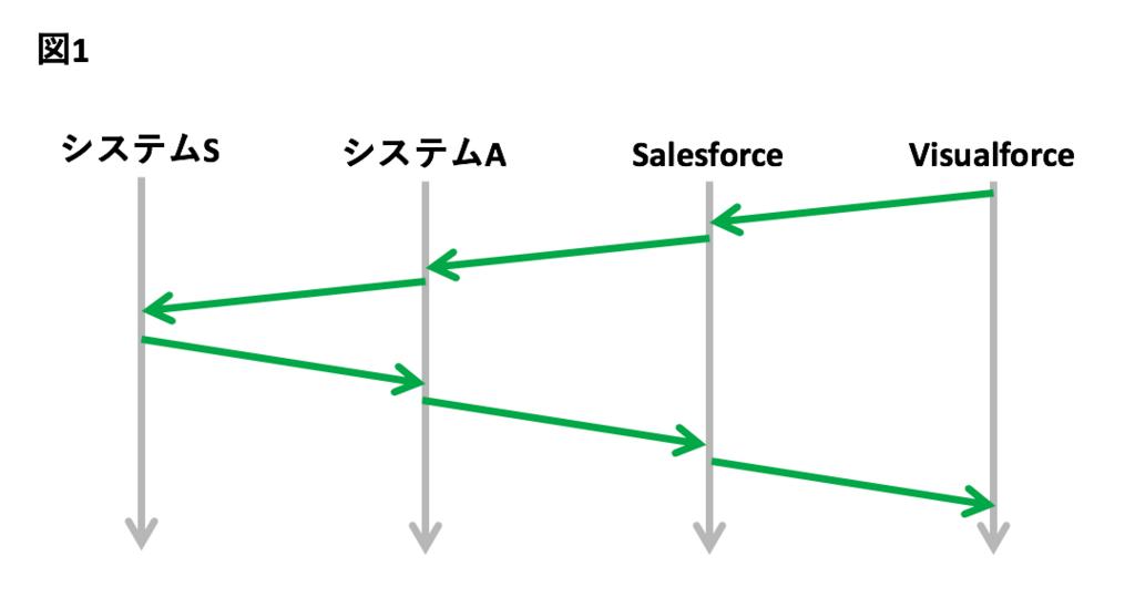 f:id:masashi-sato-flect:20180824130318p:plain