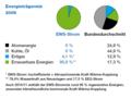 EWS供給(とドイツ)の電力源 Quelle http://www.ews-schoenau.de/fileadmin/content/do