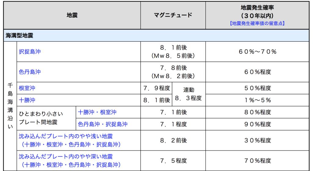 f:id:masatakamuto:20180121091544p:plain