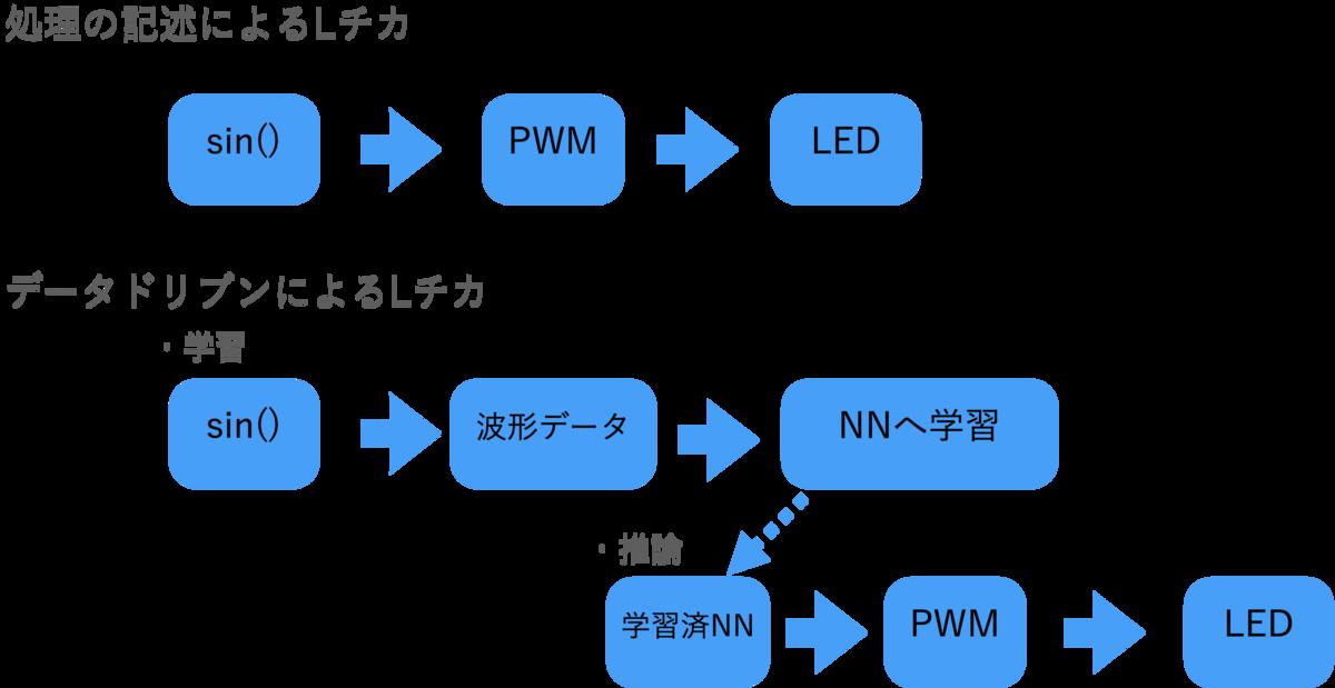 f:id:masato-ka:20210214113705p:plain