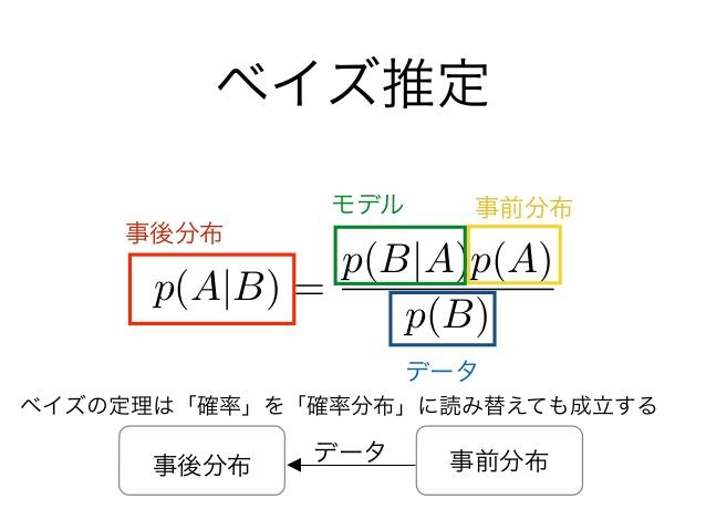 ベイズの定理 条件付確率 - masato19641105's blog