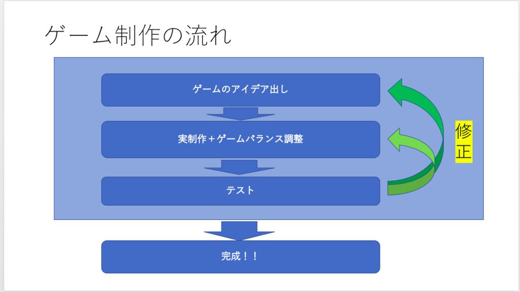 f:id:masato8823:20180402183352p:plain