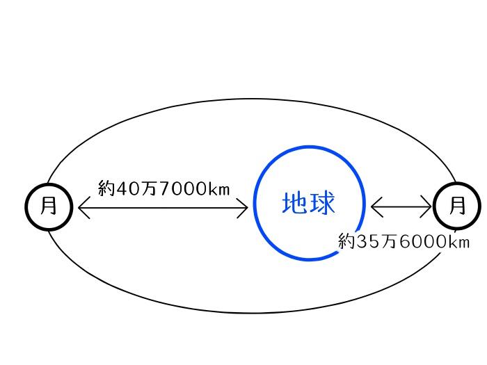 f:id:masayan_universe:20210613004237j:plain