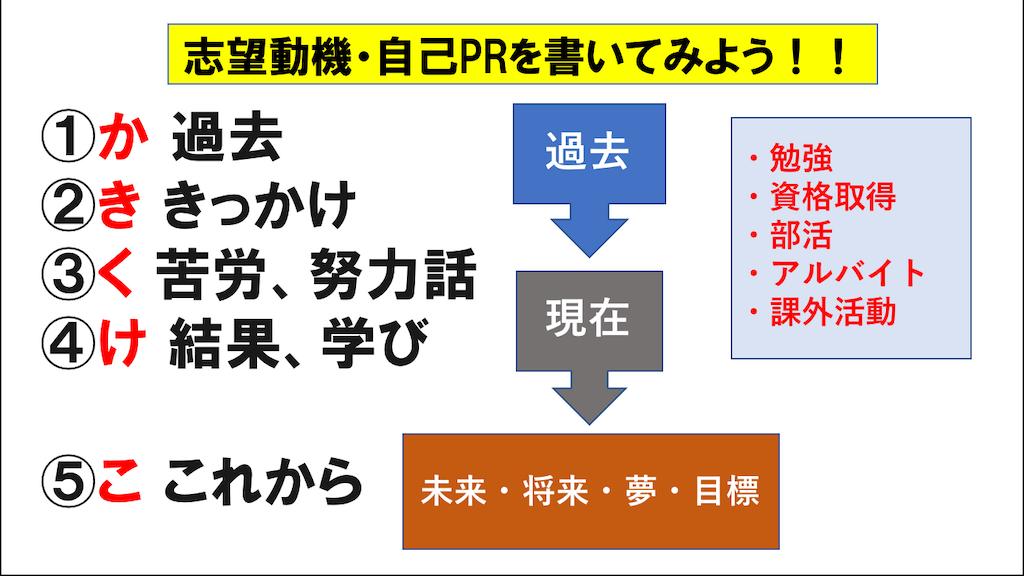 f:id:masayoshifurugen:20200220222231p:image