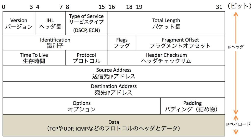 f:id:masayuki_kato:20170428011248p:plain