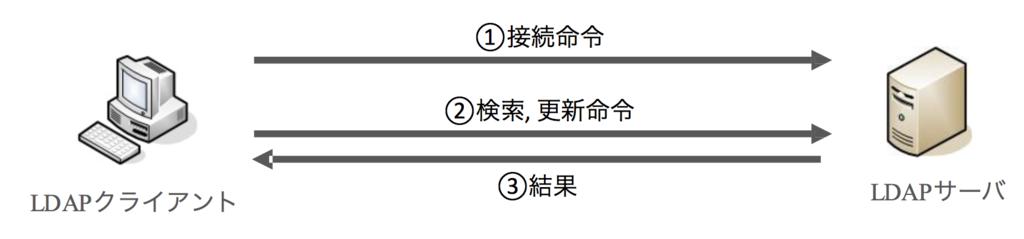 f:id:masayuki_kato:20170506000652p:plain