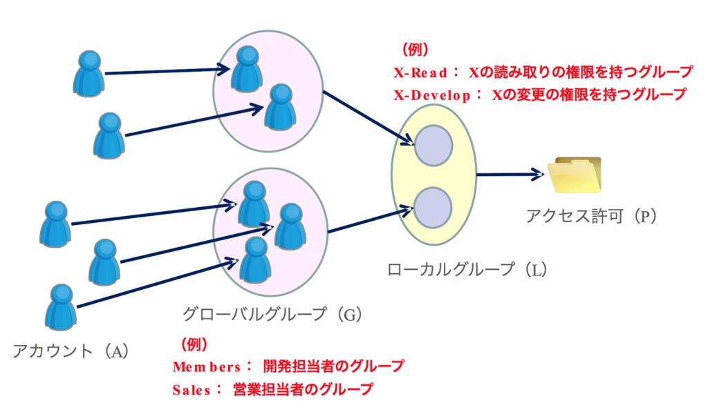 f:id:masayuki_kato:20170507110144p:plain