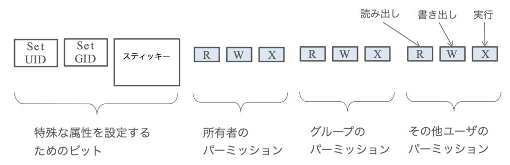 f:id:masayuki_kato:20170507143032p:plain