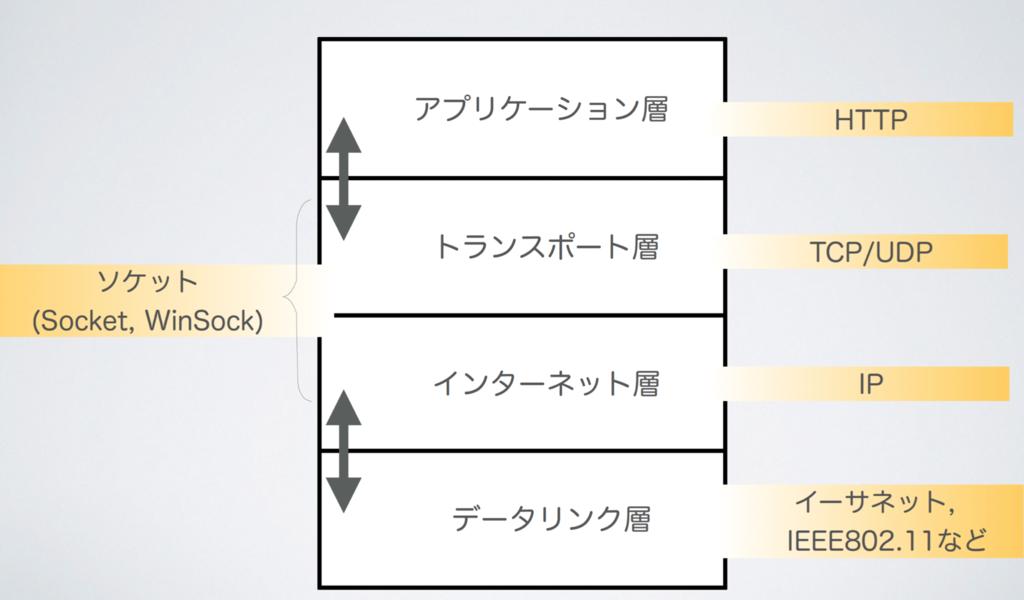 f:id:masayuki_kato:20170514115241p:plain