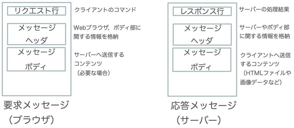 f:id:masayuki_kato:20170514134309p:plain