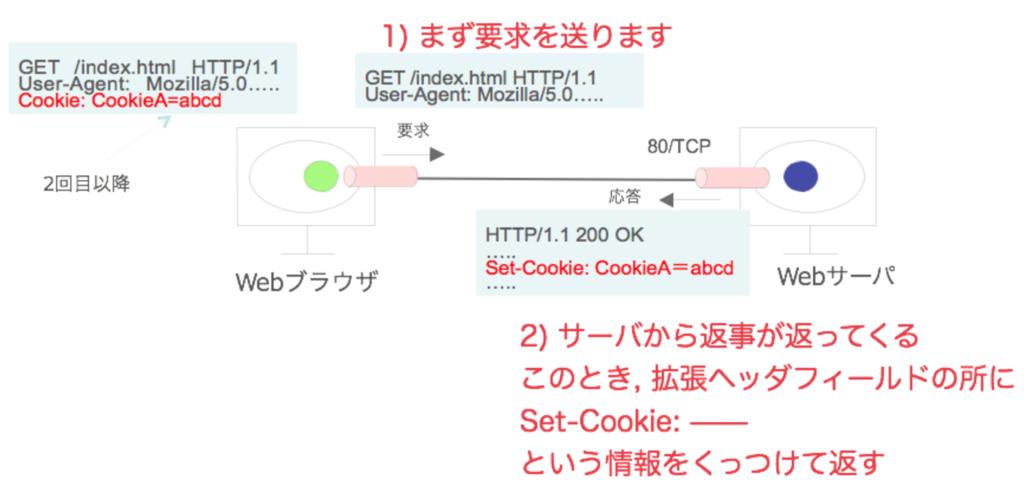 f:id:masayuki_kato:20170514142008p:plain