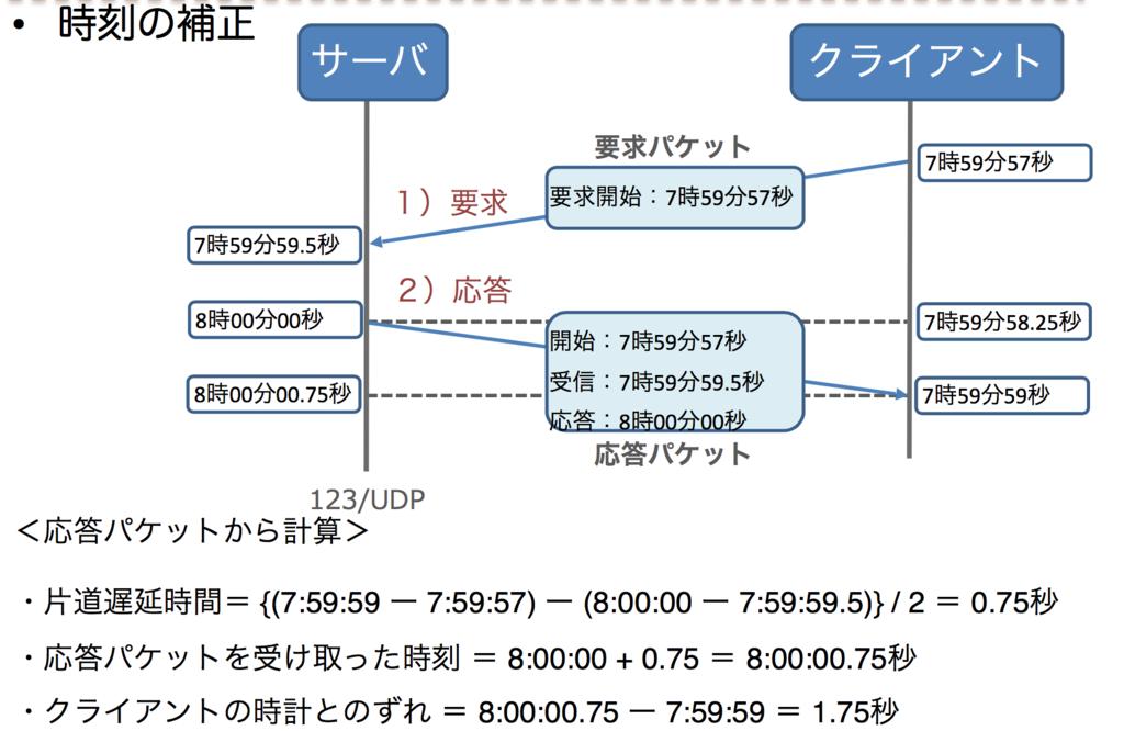 f:id:masayuki_kato:20170514211333p:plain