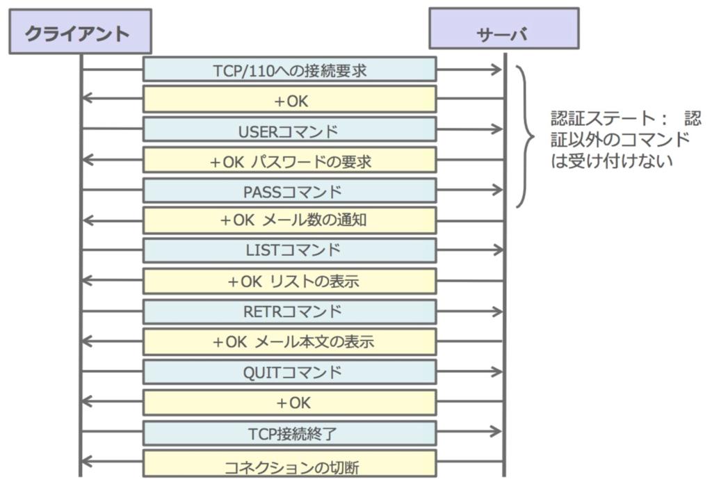 f:id:masayuki_kato:20170521132631p:plain