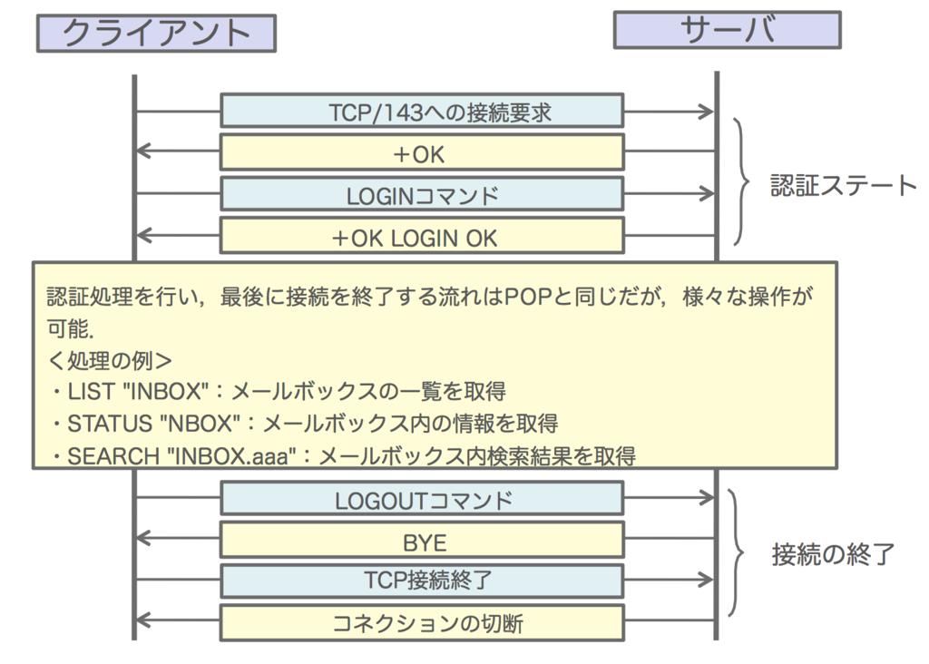 f:id:masayuki_kato:20170521152311p:plain