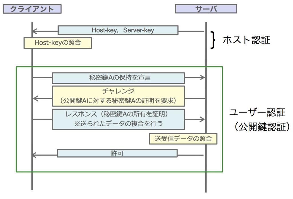 f:id:masayuki_kato:20170601223235p:plain