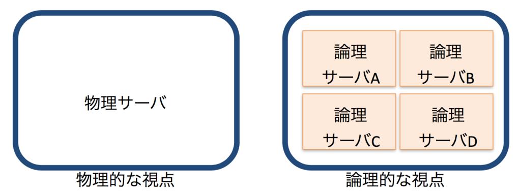 f:id:masayuki_kato:20170604140053p:plain