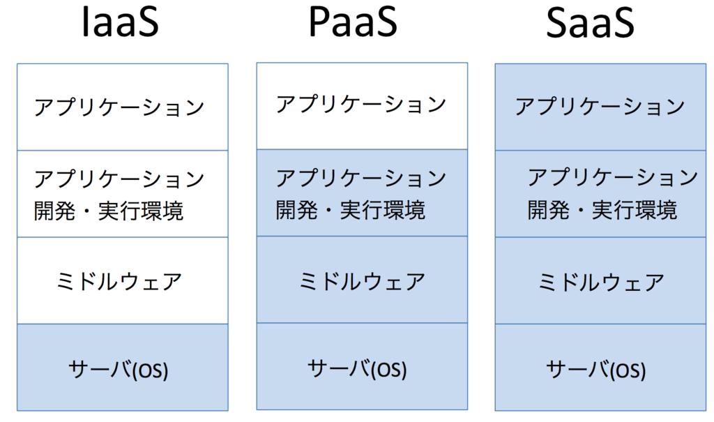 f:id:masayuki_kato:20170604142945p:plain