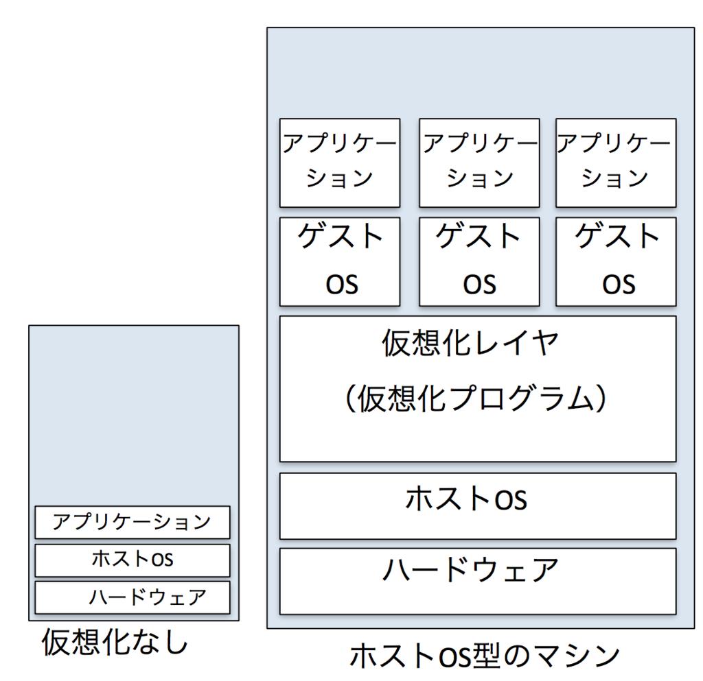f:id:masayuki_kato:20170604152749p:plain