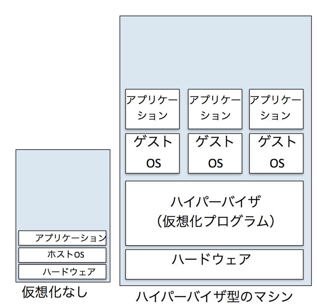 f:id:masayuki_kato:20170604153209p:plain