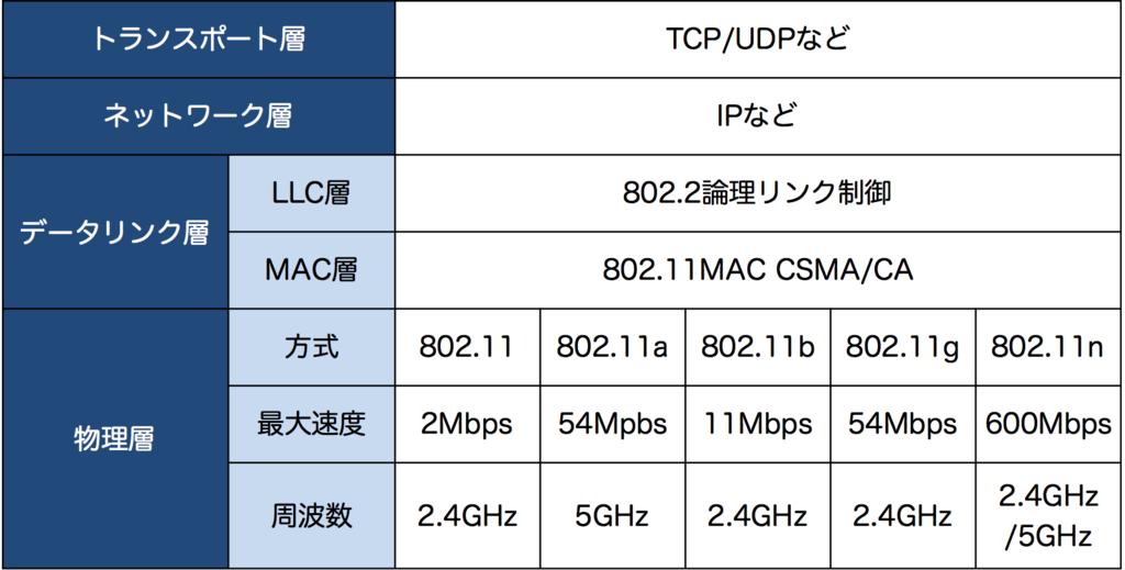 f:id:masayuki_kato:20170604172758p:plain