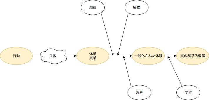 f:id:masayuki_kato:20171216110252j:plain
