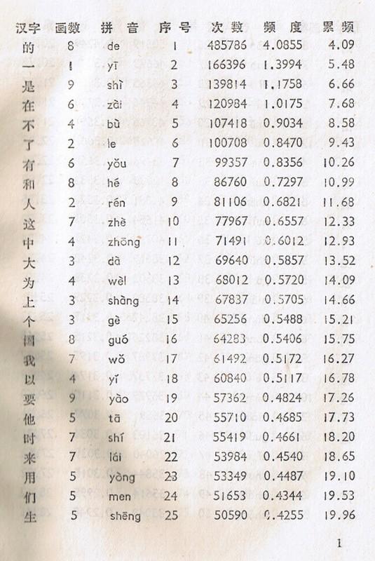 『最常用的漢字是哪些』 p. 1