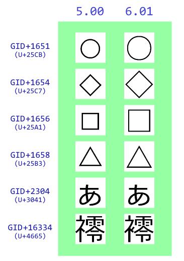 メイリオ ver. 6.01 で変更された6グリフの比較