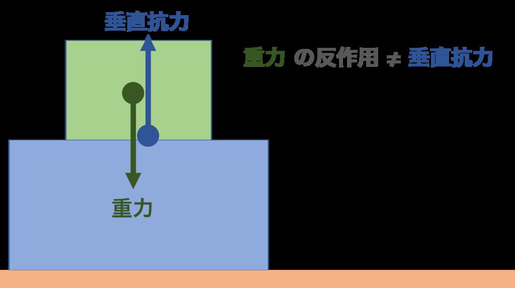 f:id:mashiroyuya:20171222222617p:plain