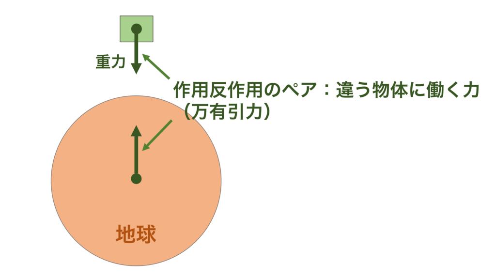 f:id:mashiroyuya:20171222223328p:plain