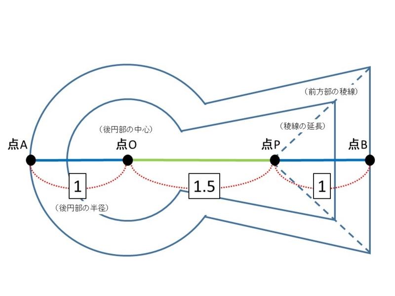 講演会「前方後円墳の設計原理」 岡山大学・新納教授 - 墳丘からの眺め
