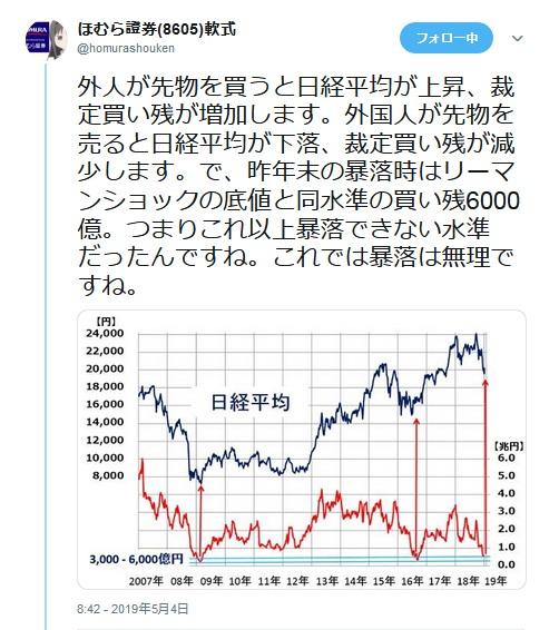 ほむら証券さんのtweet(2019/5/4)